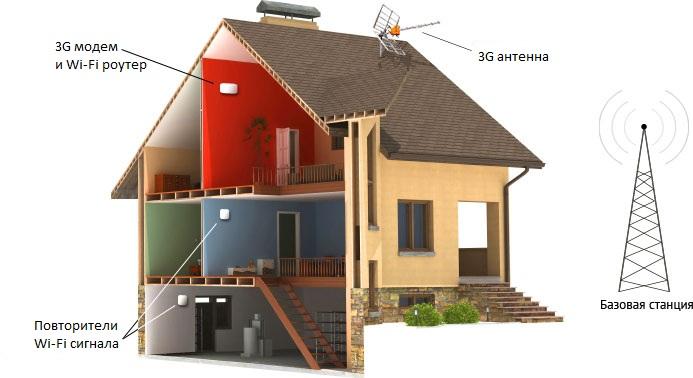 Схема подключения к 3G